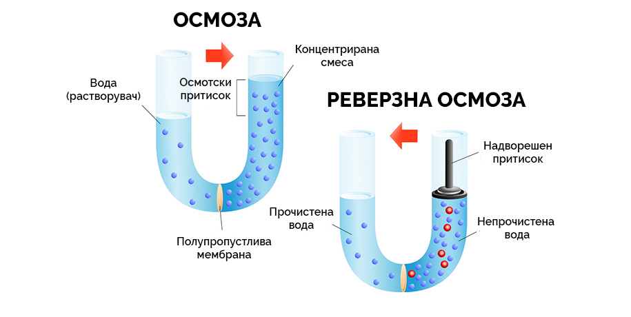 reverzna osmoza реверзна осмоза филтри за вода